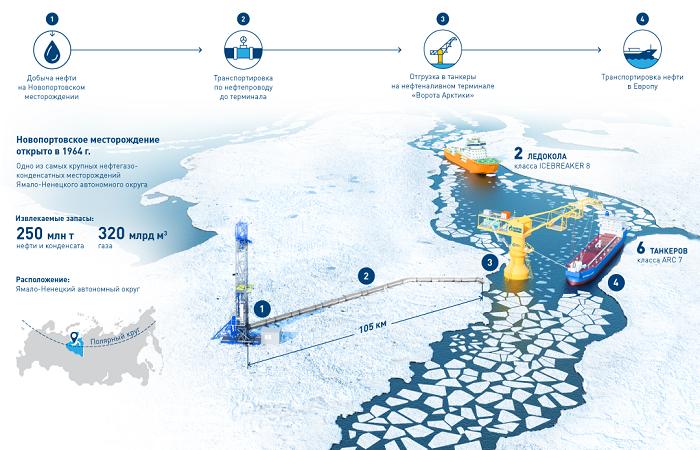 Газпром нефть - постоянный участник RAO/CIS Offshore
