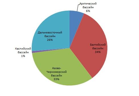 Вморских портах Российской Федерации увеличился объем перевалки грузов