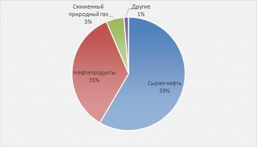 Результаты работы морских портов Российской Федерации. 6 месяцев 2018 года